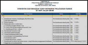 Info Retribusi Parkir